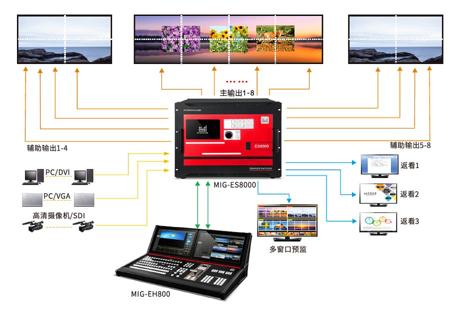 宁波V8视频控台出租